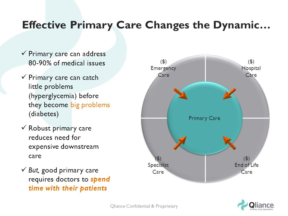 Effective Primary Care Changes the Dynamic… ($) Emergency Care ($) Hospital Care ($) Specialist Care ($) End of Life Care Primary Care Primary care can address 80-90% of medical issues Primary care can catch little problems (hyperglycemia) before they become big problems (diabetes) Robust primary care reduces need for expensive downstream care But, good primary care requires doctors to spend time with their patients Qliance Confidential & Proprietary
