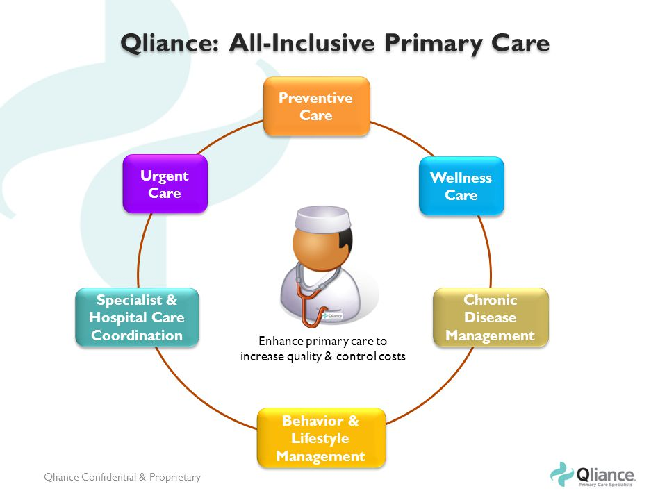 Qliance: All-Inclusive Primary Care Preventive Care Wellness Care Chronic Disease Management Urgent Care Specialist & Hospital Care Coordination Behavior & Lifestyle Management Enhance primary care to increase quality & control costs Qliance Confidential & Proprietary
