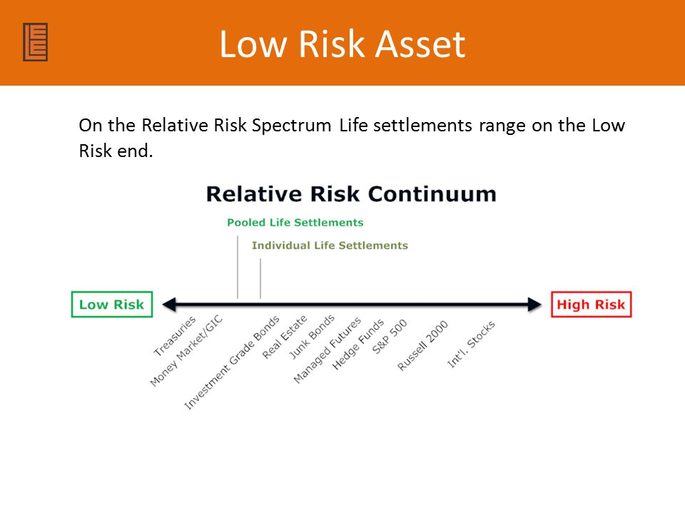 Low Risk Asset On the Relative Risk Spectrum Life settlements range on the Low Risk end.