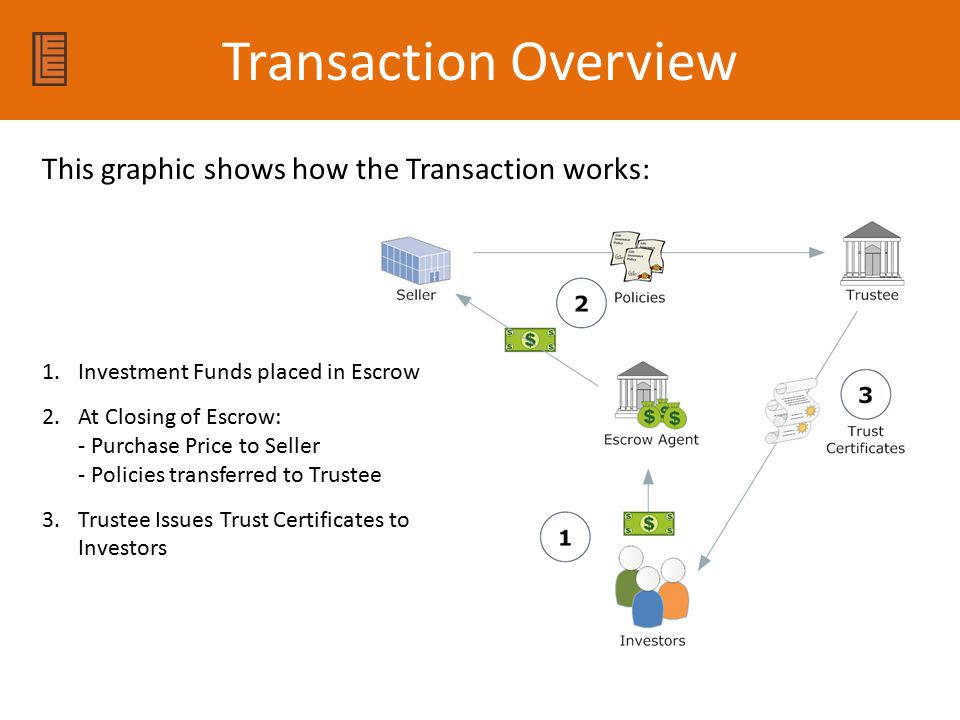Transaction Overview 1.Investment Funds placed in Escrow 2.At Closing of Escrow: - Purchase Price to Seller - Policies transferred to Trustee 3.Trustee Issues Trust Certificates to Investors This graphic shows how the Transaction works: