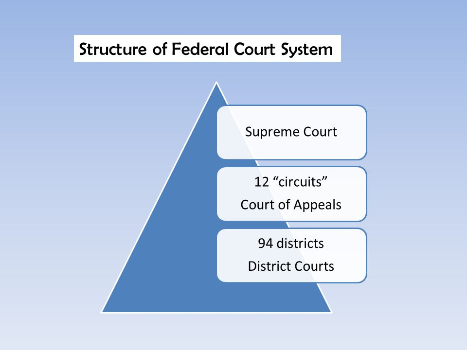 """Supreme Court 12 """"circuits"""" Court of Appeals 94 districts District Courts Structure of Federal Court System"""