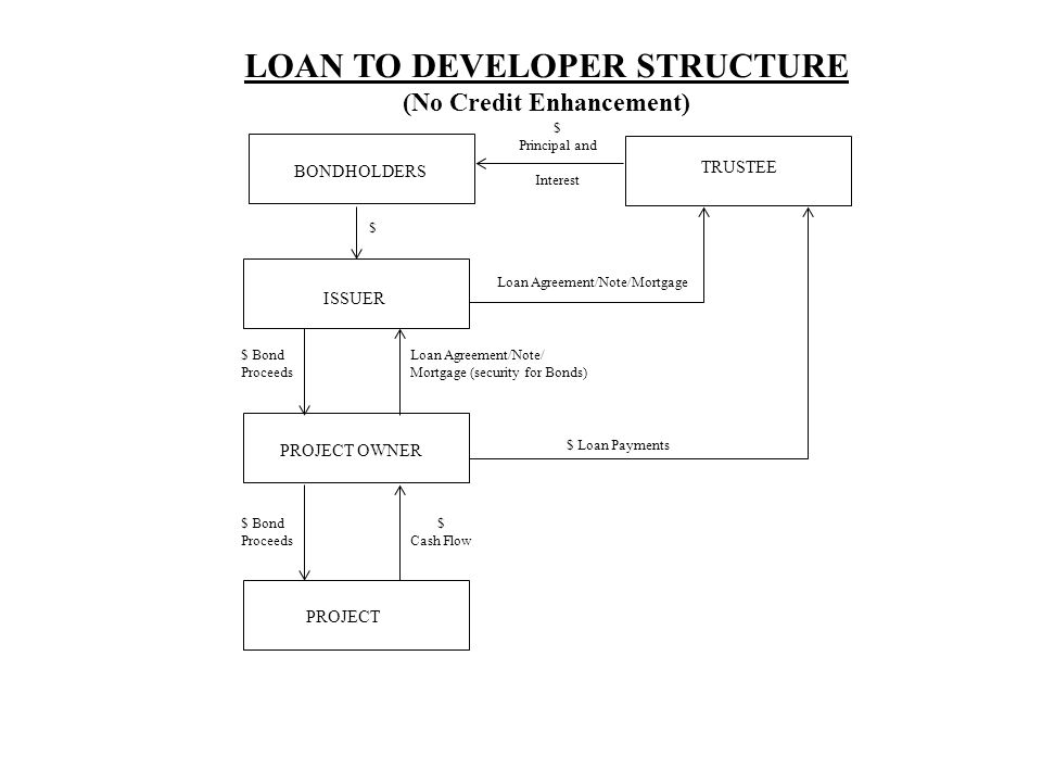 BONDHOLDERS TRUSTEE ISSUER PROJECT OWNER PROJECT Loan Agreement/Note/Mortgage $ Principal and Interest $ $ Bond Proceeds Loan Agreement/Note/ Mortgage (security for Bonds) $ Loan Payments $ Bond Proceeds $ Cash Flow LOAN TO DEVELOPER STRUCTURE (No Credit Enhancement)