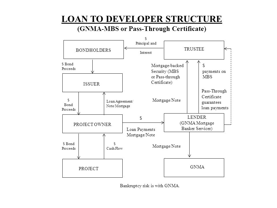 BONDHOLDERS TRUSTEE ISSUER PROJECT OWNER PROJECT $ Principal and Interest $ Bond Proceeds Loan Agreement/ Note/Mortgage $ Bond Proceeds $ Cash Flow LOAN TO DEVELOPER STRUCTURE (GNMA-MBS or Pass-Through Certificate) GNMA LENDER (GNMA Mortgage Banker Servicer) Mortgage-backed Security (MBS or Pass-through Certificate) Mortgage/Note $ payments on MBS Pass-Through Certificate guarantees loan payments Mortgage/Note $ Loan Payments Mortgage/Note Bankruptcy risk is with GNMA.