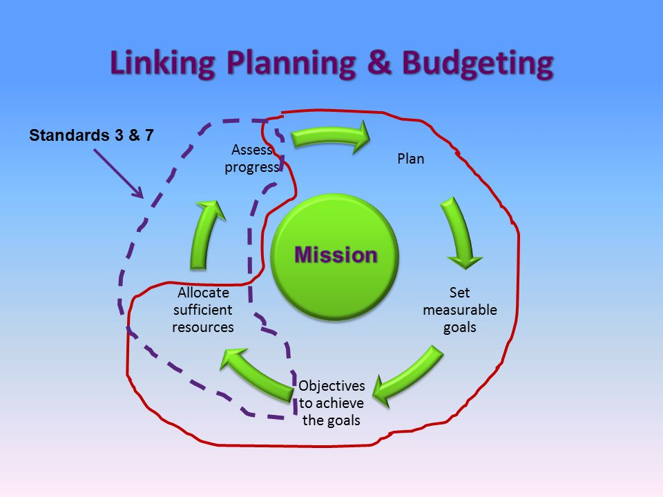 Plan Set measurable goals Objectives to achieve the goals Allocate sufficient resources Assess progress
