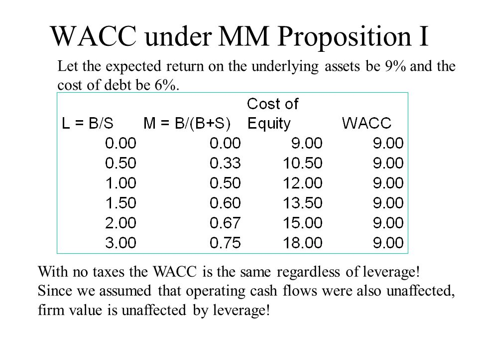 WACC under MM Proposition I Let the expected return on the underlying assets be 9% and the cost of debt be 6%. With no taxes the WACC is the same rega