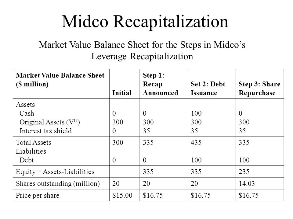 Midco Recapitalization Market Value Balance Sheet ($ million) Initial Step 1: Recap Announced Set 2: Debt Issuance Step 3: Share Repurchase Assets Cas