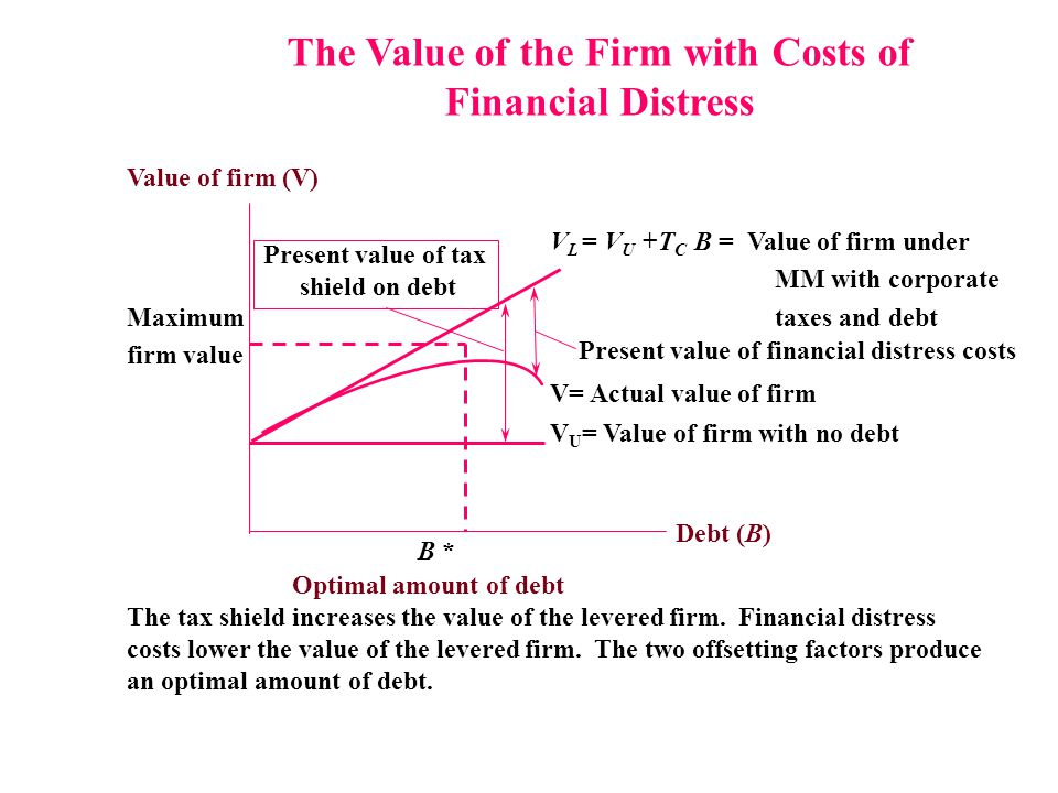 The Value of the Firm with Costs of Financial Distress Present value of financial distress costs Value of firm (V) V L = V U +T C B = Value of firm un