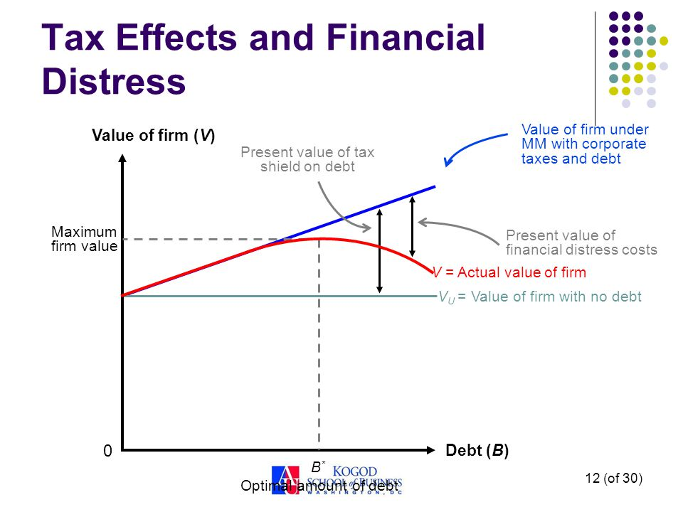 12 (of 30) Tax Effects and Financial Distress Debt (B) Value of firm (V) 0 Present value of tax shield on debt Present value of financial distress costs Value of firm under MM with corporate taxes and debt V = Actual value of firm V U = Value of firm with no debt B*B* Maximum firm value Optimal amount of debt