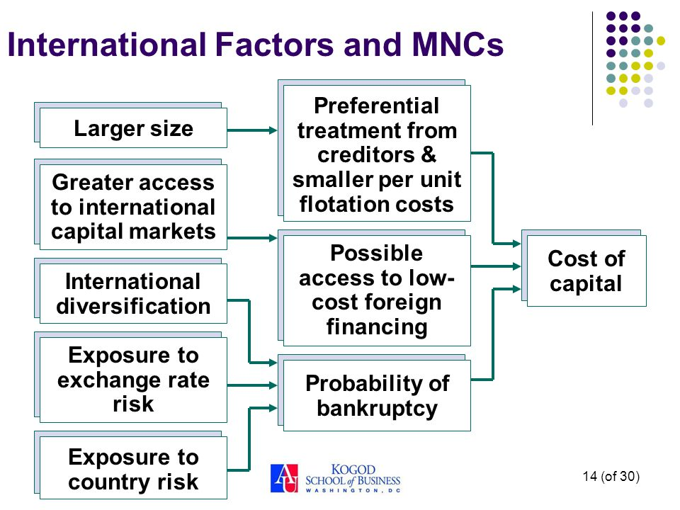14 (of 30) International Factors and MNCs Exposure to exchange rate risk Exposure to country risk Greater access to international capital markets Possible access to low- cost foreign financing Larger size Preferential treatment from creditors & smaller per unit flotation costs Cost of capital International diversification Probability of bankruptcy