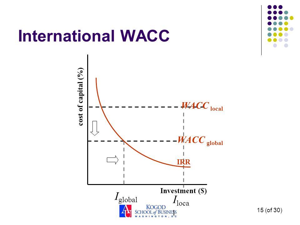 15 (of 30) International WACC cost of capital (%) Investment ($) WACC global WACC local I loca l I global IRR