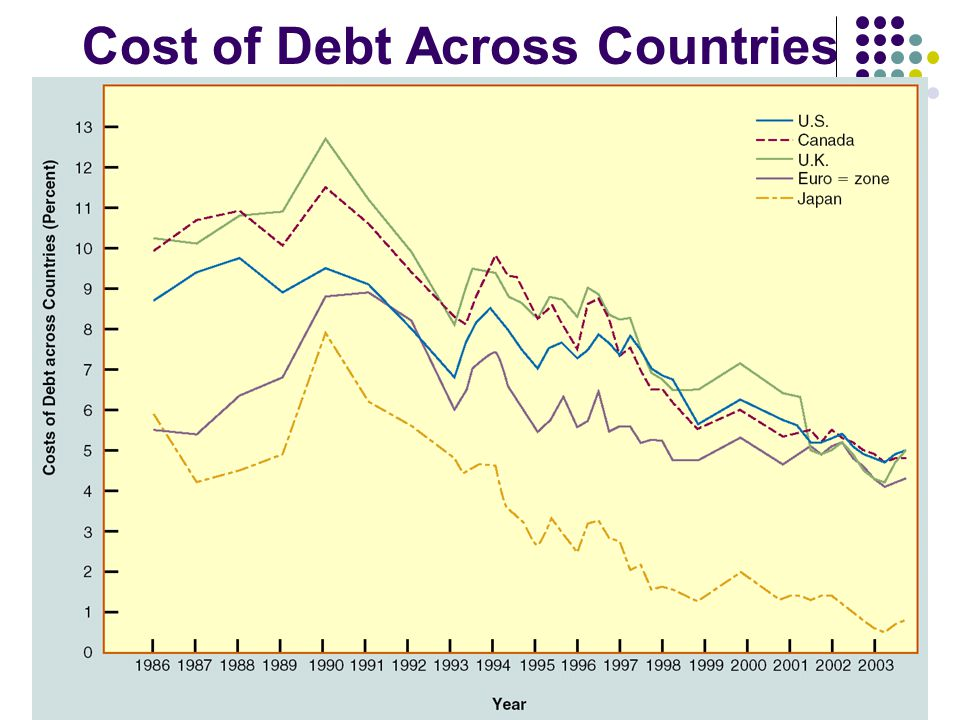 19 (of 30) Cost of Debt Across Countries