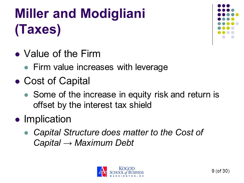 9 (of 30) Miller and Modigliani (Taxes) Value of the Firm Firm value increases with leverage Cost of Capital Some of the increase in equity risk and return is offset by the interest tax shield Implication Capital Structure does matter to the Cost of Capital → Maximum Debt