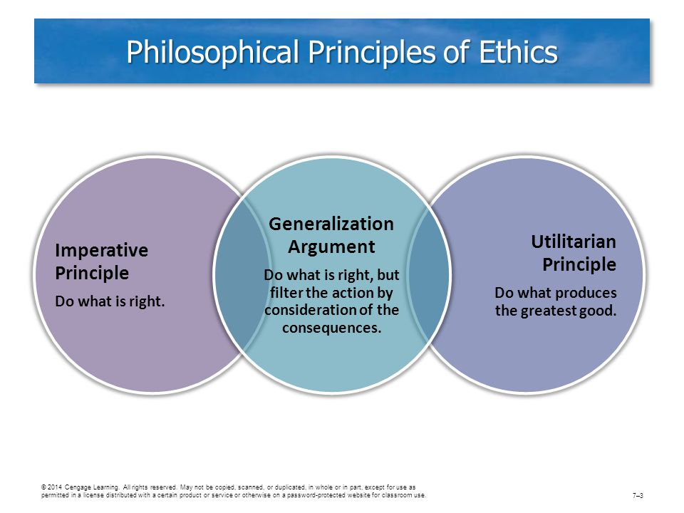 Philosophical Principles of Ethics Imperative Principle Do what is right. Utilitarian Principle Do what produces the greatest good. Generalization Arg