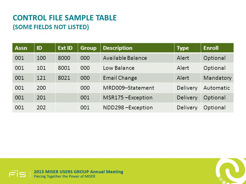 CONTROL FILE SAMPLE TABLE (SOME FIELDS NOT LISTED) AssnIDExt IDGroupDescriptionTypeEnroll 0011008000000Available BalanceAlertOptional 0011018001000Low BalanceAlertOptional 0011218021000Email ChangeAlertMandatory 001200000MRD009–StatementDeliveryAutomatic 001201001MSR175 –ExceptionDeliveryOptional 001202001NDD298 –ExceptionDeliveryOptional