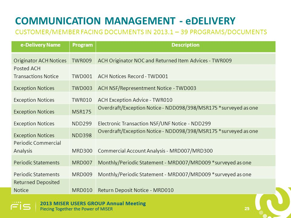 COMMUNICATION MANAGEMENT - eDELIVERY e-Delivery NameProgramDescription Originator ACH NoticesTWR009ACH Originator NOC and Returned Item Advices - TWR009 Posted ACH Transactions NoticeTWD001ACH Notices Record - TWD001 Exception NoticesTWD003ACH NSF/Representment Notice - TWD003 Exception NoticesTWR010ACH Exception Advice - TWR010 Exception NoticesMSR175 Overdraft/Exception Notice - NDD098/398/MSR175 *surveyed as one Exception NoticesNDD299Electronic Transaction NSF/UNF Notice - NDD299 Exception NoticesNDD398 Overdraft/Exception Notice - NDD098/398/MSR175 *surveyed as one Periodic Commercial AnalysisMRD300Commercial Account Analysis - MRD007/MRD300 Periodic StatementsMRD007Monthly/Periodic Statement - MRD007/MRD009 *surveyed as one Periodic StatementsMRD009Monthly/Periodic Statement - MRD007/MRD009 *surveyed as one Returned Deposited NoticeMRD010Return Deposit Notice - MRD010 CUSTOMER/MEMBER FACING DOCUMENTS IN 2013.1 – 39 PROGRAMS/DOCUMENTS 25