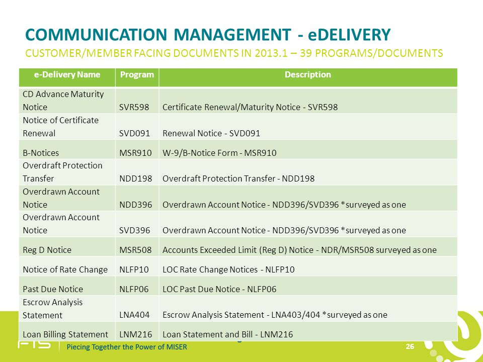 COMMUNICATION MANAGEMENT - eDELIVERY e-Delivery NameProgramDescription CD Advance Maturity NoticeSVR598Certificate Renewal/Maturity Notice - SVR598 Notice of Certificate RenewalSVD091Renewal Notice - SVD091 B-NoticesMSR910W-9/B-Notice Form - MSR910 Overdraft Protection TransferNDD198Overdraft Protection Transfer - NDD198 Overdrawn Account NoticeNDD396Overdrawn Account Notice - NDD396/SVD396 *surveyed as one Overdrawn Account NoticeSVD396Overdrawn Account Notice - NDD396/SVD396 *surveyed as one Reg D NoticeMSR508Accounts Exceeded Limit (Reg D) Notice - NDR/MSR508 surveyed as one Notice of Rate ChangeNLFP10LOC Rate Change Notices - NLFP10 Past Due NoticeNLFP06LOC Past Due Notice - NLFP06 Escrow Analysis StatementLNA404Escrow Analysis Statement - LNA403/404 *surveyed as one Loan Billing StatementLNM216Loan Statement and Bill - LNM216 CUSTOMER/MEMBER FACING DOCUMENTS IN 2013.1 – 39 PROGRAMS/DOCUMENTS 26