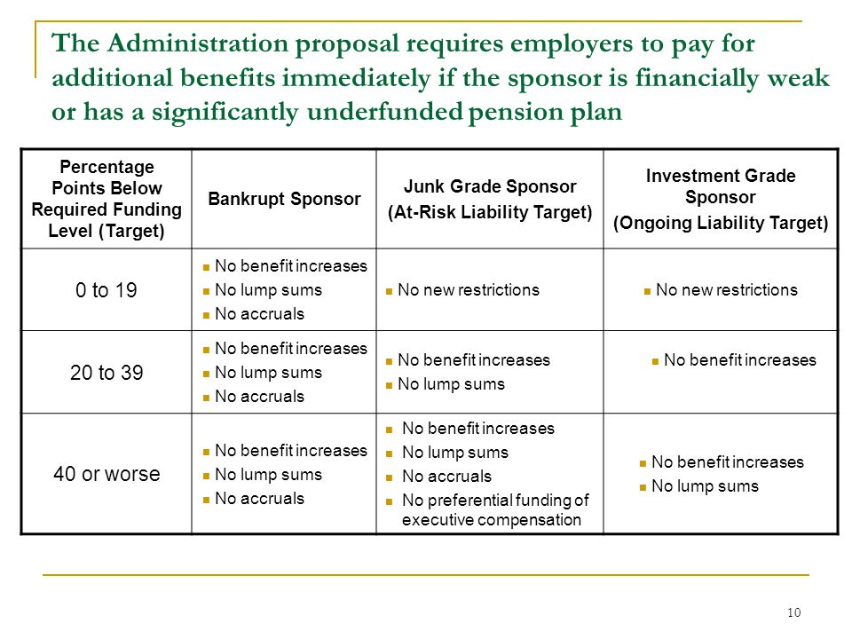 10 The Administration proposal requires employers to pay for additional benefits immediately if the sponsor is financially weak or has a significantly
