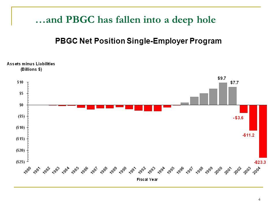 4 …and PBGC has fallen into a deep hole PBGC Net Position Single-Employer Program