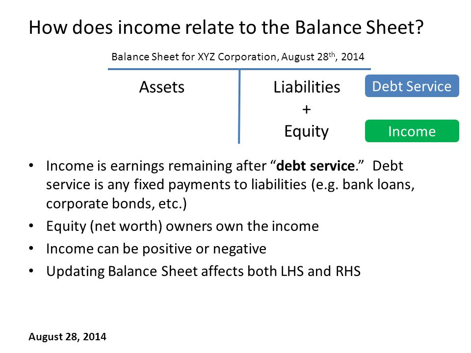 How does income relate to the Balance Sheet.
