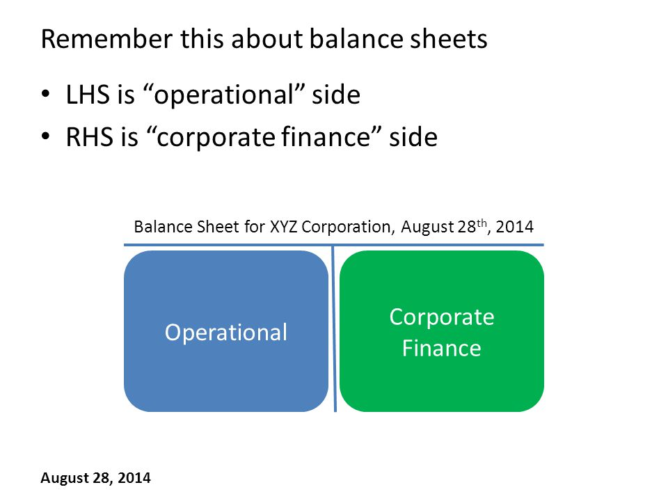 Remember this about balance sheets LHS is operational side RHS is corporate finance side August 28, 2014 AssetsLiabilities + Net Worth Balance Sheet for XYZ Corporation, August 28 th, 2014 Operational Corporate Finance
