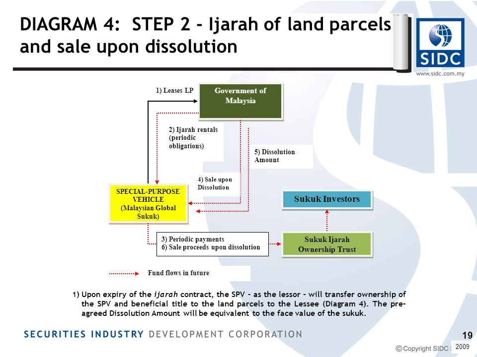 DIAGRAM 4: STEP 2 - Ijarah of land parcels and sale upon dissolution 5) Dissolution Amount 1) Leases LP Government of Malaysia SPECIAL-PURPOSE VEHICLE (Malaysian Global Sukuk) SPECIAL-PURPOSE VEHICLE (Malaysian Global Sukuk) 2) Ijarah rentals (periodic obligations) Sukuk Ijarah Ownership Trust 3) Periodic payments 6) Sale proceeds upon dissolution Sukuk Investors Fund flows in future 1)Upon expiry of the ijarah contract, the SPV - as the lessor - will transfer ownership of the SPV and beneficial title to the land parcels to the Lessee (Diagram 4).