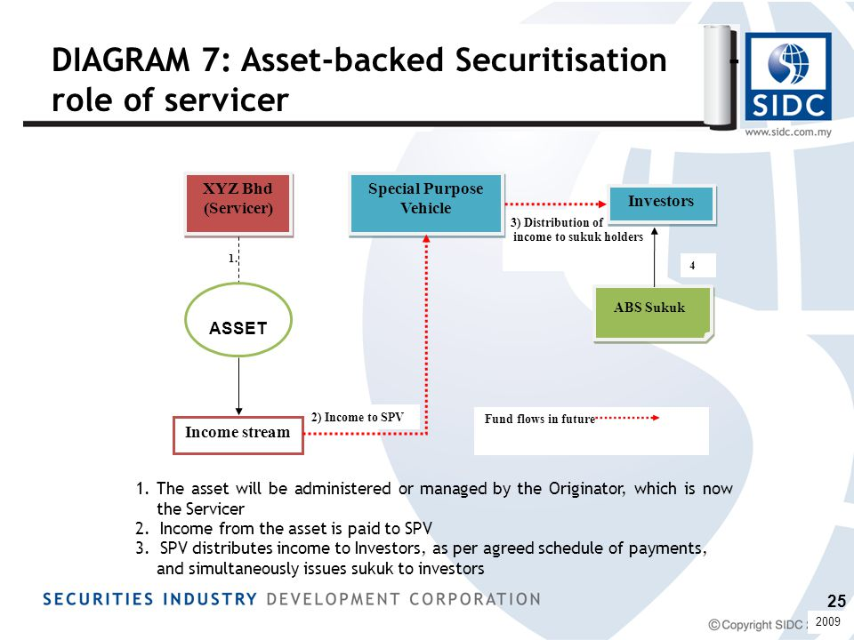 DIAGRAM 7: Asset-backed Securitisation - role of servicer 1. 3) Distribution of income to sukuk holders 2) Income to SPV 4 XYZ Bhd (Servicer) XYZ Bhd