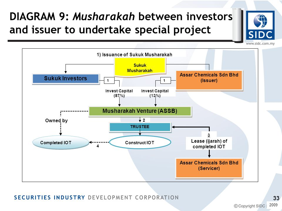 DIAGRAM 9: Musharakah between investors and issuer to undertake special project 4 2 1) Issuance of Sukuk Musharakah Assar Chemicals Sdn Bhd (Issuer) Assar Chemicals Sdn Bhd (Issuer) Sukuk Investors Sukuk Musharakah Musharakah Venture (ASSB) Invest Capital (87%) Invest Capital (13%) 11 TRUSTEE Construct IOTCompleted IOT Owned by Assar Chemicals Sdn Bhd (Servicer) Assar Chemicals Sdn Bhd (Servicer) Lease (ijarah) of completed IOT 3 2009 33