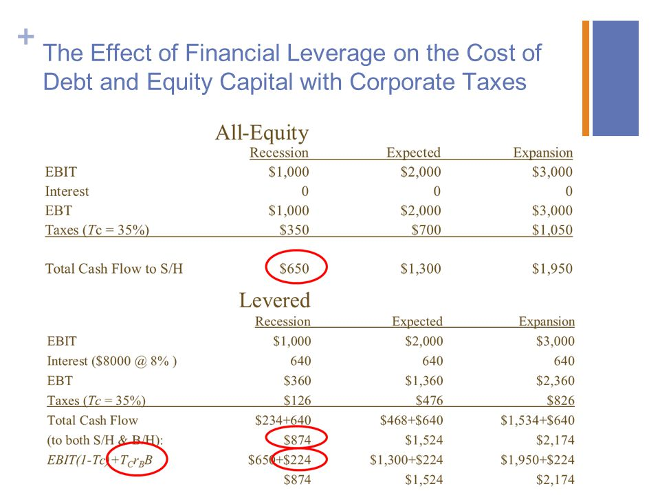 + The Effect of Financial Leverage on the Cost of Debt and Equity Capital with Corporate Taxes