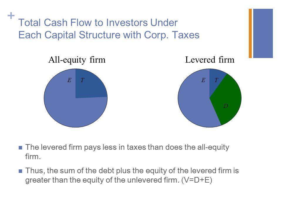 + Total Cash Flow to Investors Under Each Capital Structure with Corp.