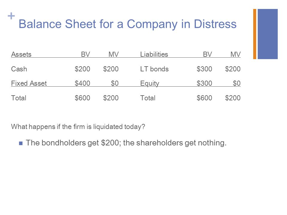 + Balance Sheet for a Company in Distress The bondholders get $200; the shareholders get nothing.