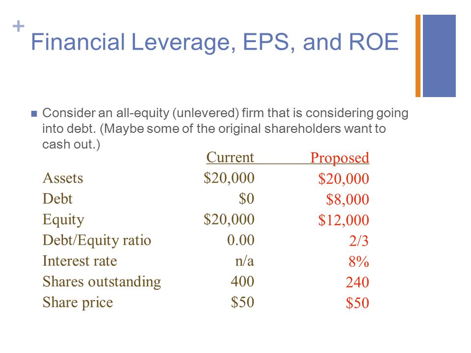 + Financial Leverage, EPS, and ROE Consider an all-equity (unlevered) firm that is considering going into debt.