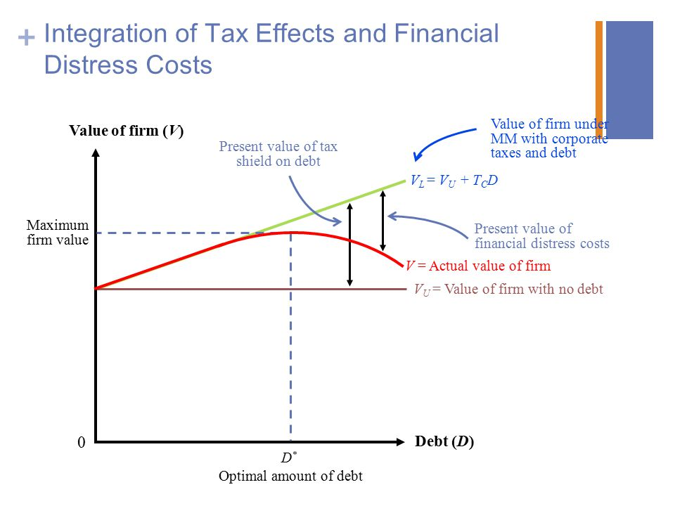 + Integration of Tax Effects and Financial Distress Costs Debt (D) Value of firm (V) 0 Present value of tax shield on debt Present value of financial distress costs Value of firm under MM with corporate taxes and debt V L = V U + T C D V = Actual value of firm V U = Value of firm with no debt D*D* Maximum firm value Optimal amount of debt