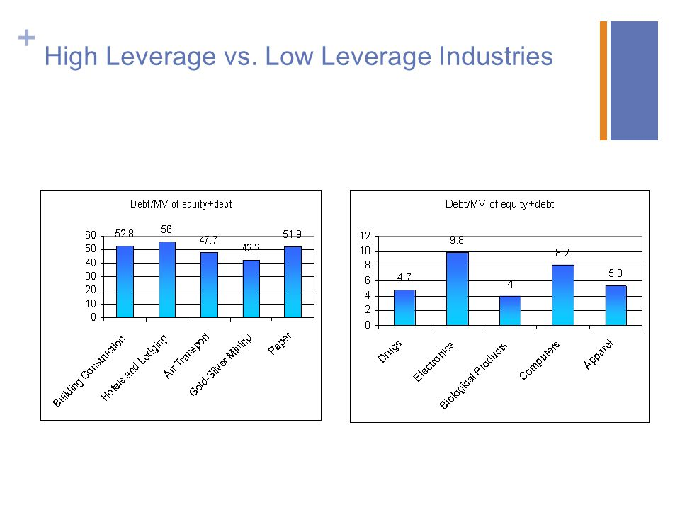 + High Leverage vs. Low Leverage Industries