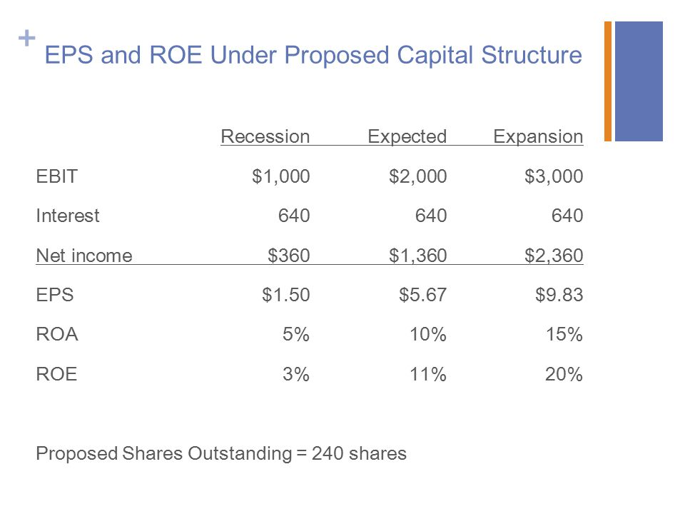 + EPS and ROE Under Proposed Capital Structure RecessionExpectedExpansion EBIT$1,000$2,000$3,000 Interest640640640 Net income$360$1,360$2,360 EPS$1.50$5.67$9.83 ROA5%10%15% ROE3%11%20% Proposed Shares Outstanding = 240 shares