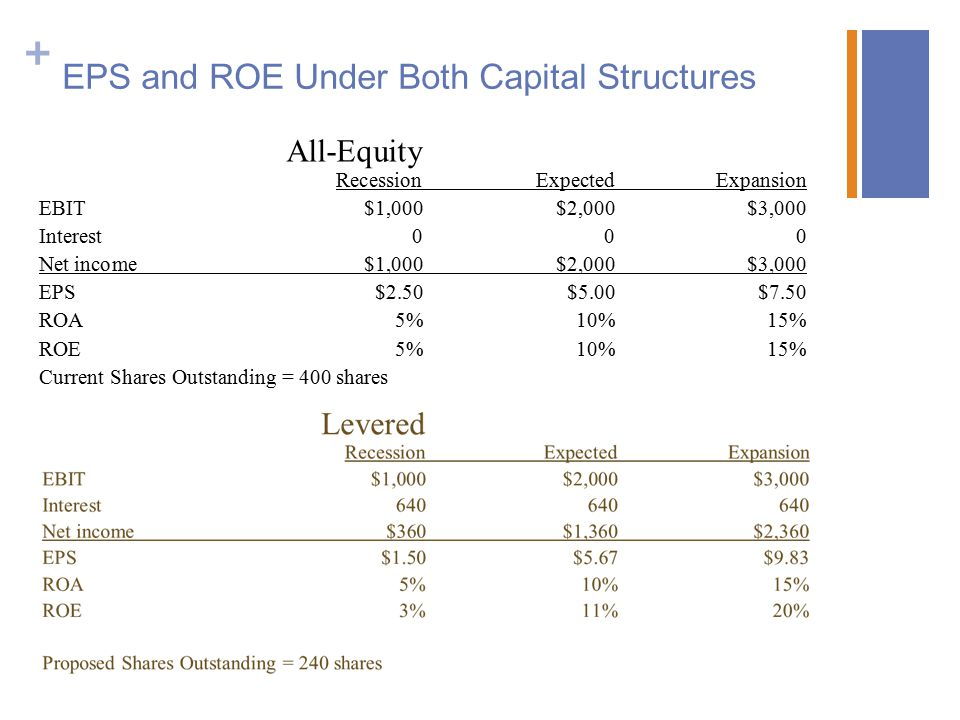 + EPS and ROE Under Both Capital Structures All-Equity RecessionExpectedExpansion EBIT$1,000$2,000$3,000 Interest000 Net income$1,000$2,000$3,000 EPS$2.50$5.00$7.50 ROA5%10%15% ROE5%10%15% Current Shares Outstanding = 400 shares