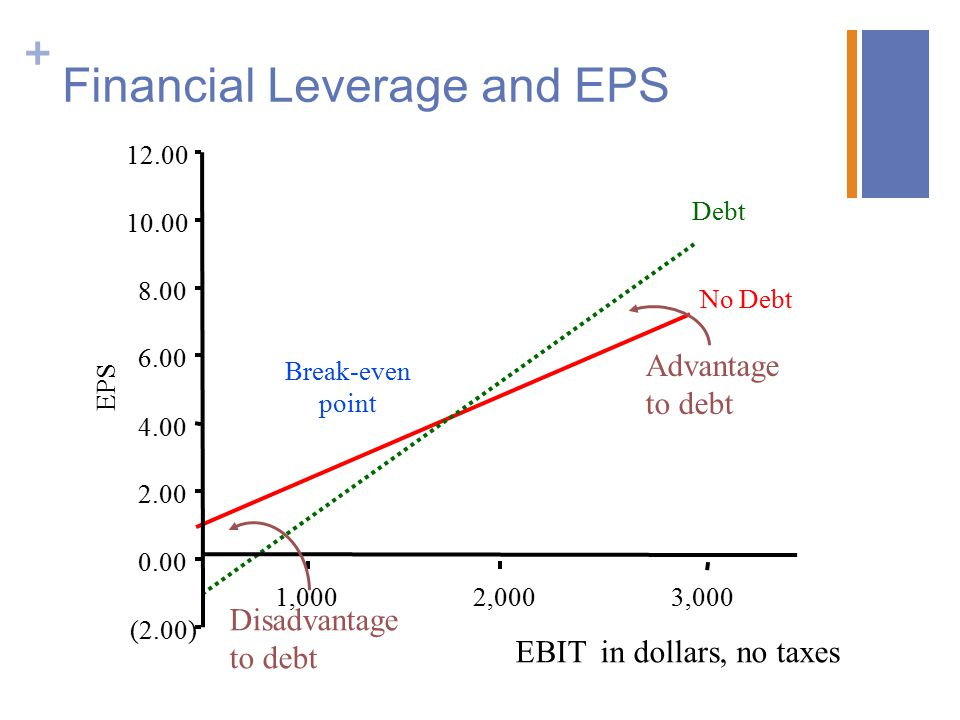 + Financial Leverage and EPS (2.00) 0.00 2.00 4.00 6.00 8.00 10.00 12.00 1,0002,0003,000 EPS Debt No Debt Break-even point EBI in dollars, no taxes Advantage to debt Disadvantage to debt EBIT