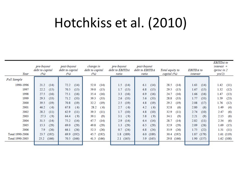 Hotchkiss et al. (2010)