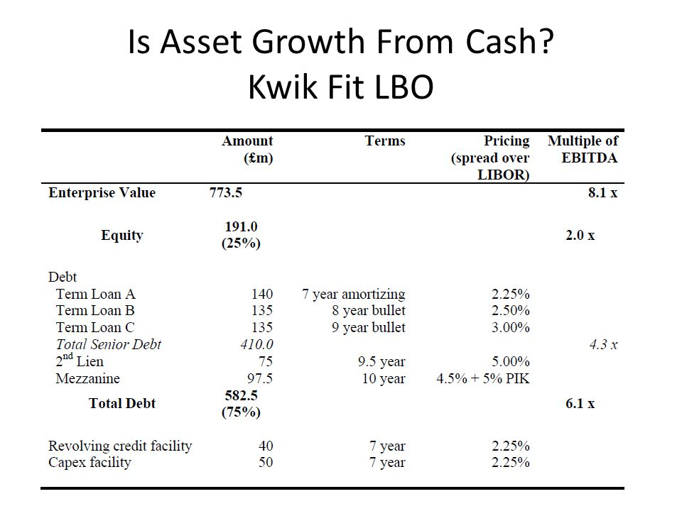 Is Asset Growth From Cash? Kwik Fit LBO