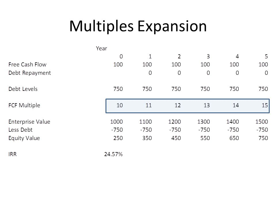 Multiples Expansion