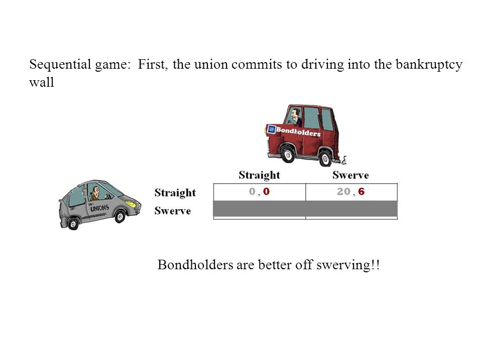 Sequential game: First, the union commits to driving into the bankruptcy wall Bondholders are better off swerving!!