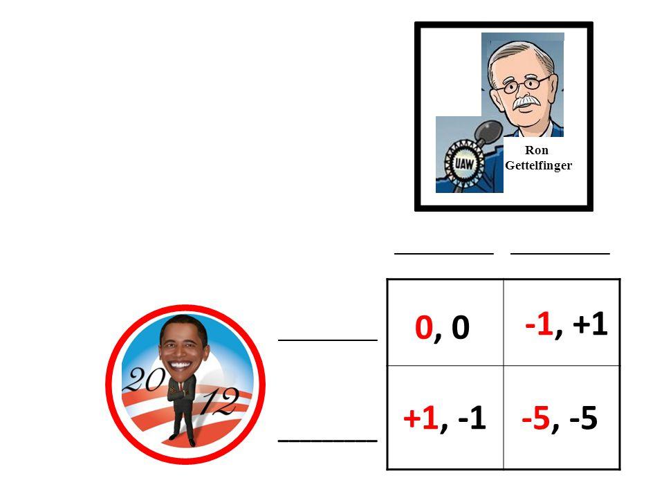 Ron Gettelfinger -5, -5 0, 00, 0 -1, +1 +1, -1 ____________ _________