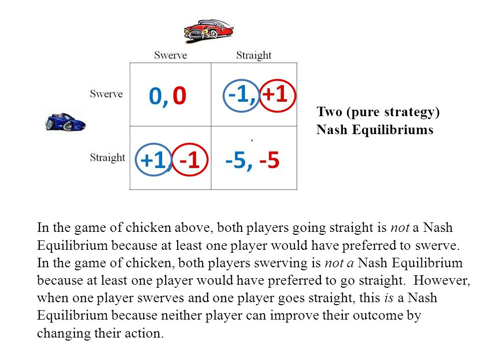 In the game of chicken above, both players going straight is not a Nash Equilibrium because at least one player would have preferred to swerve.