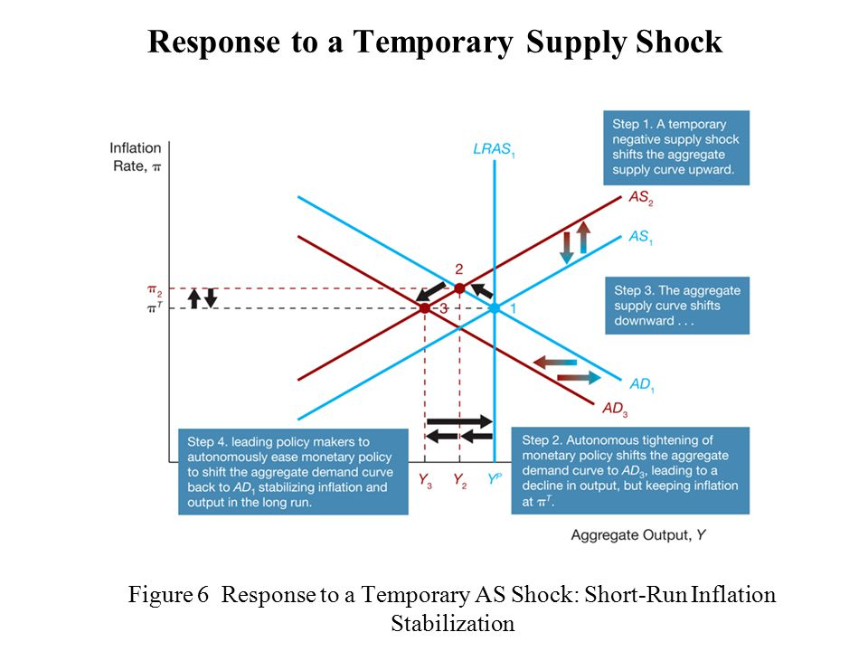 Figure 6 Response to a Temporary AS Shock: Short-Run Inflation Stabilization Response to a Temporary Supply Shock