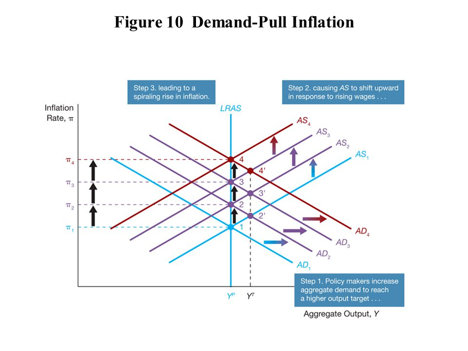 Figure 10 Demand-Pull Inflation