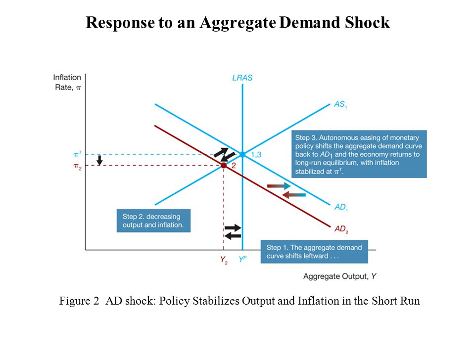 Figure 2 AD shock: Policy Stabilizes Output and Inflation in the Short Run Response to an Aggregate Demand Shock