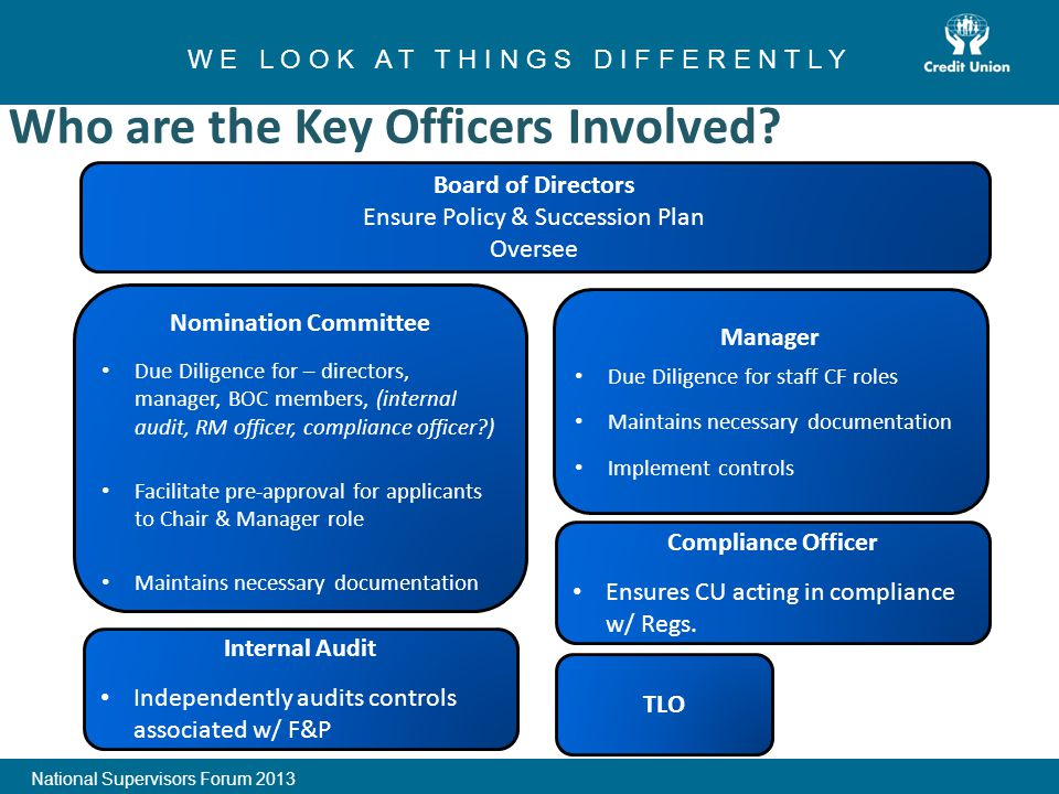 1 W E L O O K A T T H I N G S D I F F E R E N T L Y National Supervisors Forum 2013 Who are the Key Officers Involved.