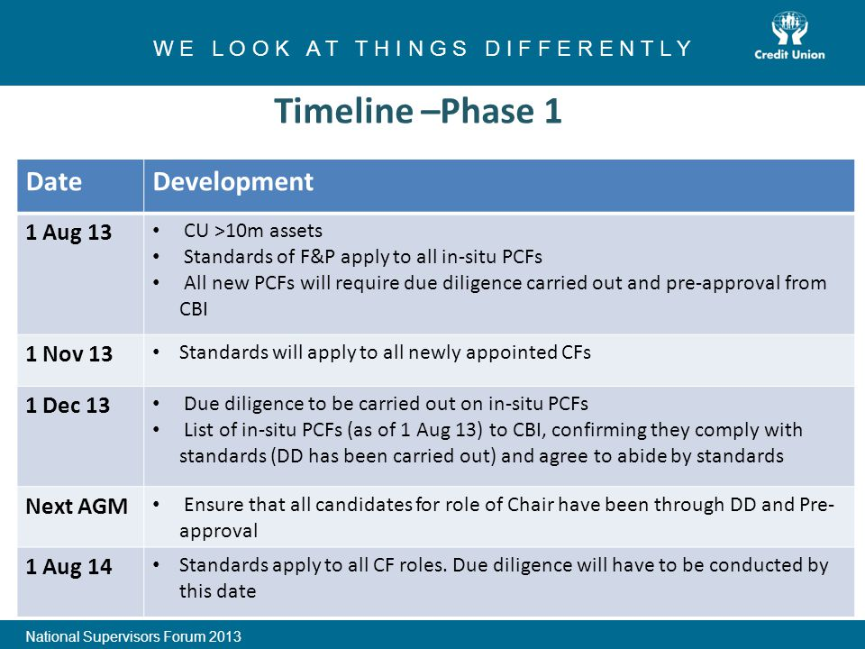 1 W E L O O K A T T H I N G S D I F F E R E N T L Y National Supervisors Forum 2013 Timeline –Phase 1 DateDevelopment 1 Aug 13 CU >10m assets Standards of F&P apply to all in-situ PCFs All new PCFs will require due diligence carried out and pre-approval from CBI 1 Nov 13 Standards will apply to all newly appointed CFs 1 Dec 13 Due diligence to be carried out on in-situ PCFs List of in-situ PCFs (as of 1 Aug 13) to CBI, confirming they comply with standards (DD has been carried out) and agree to abide by standards Next AGM Ensure that all candidates for role of Chair have been through DD and Pre- approval 1 Aug 14 Standards apply to all CF roles.