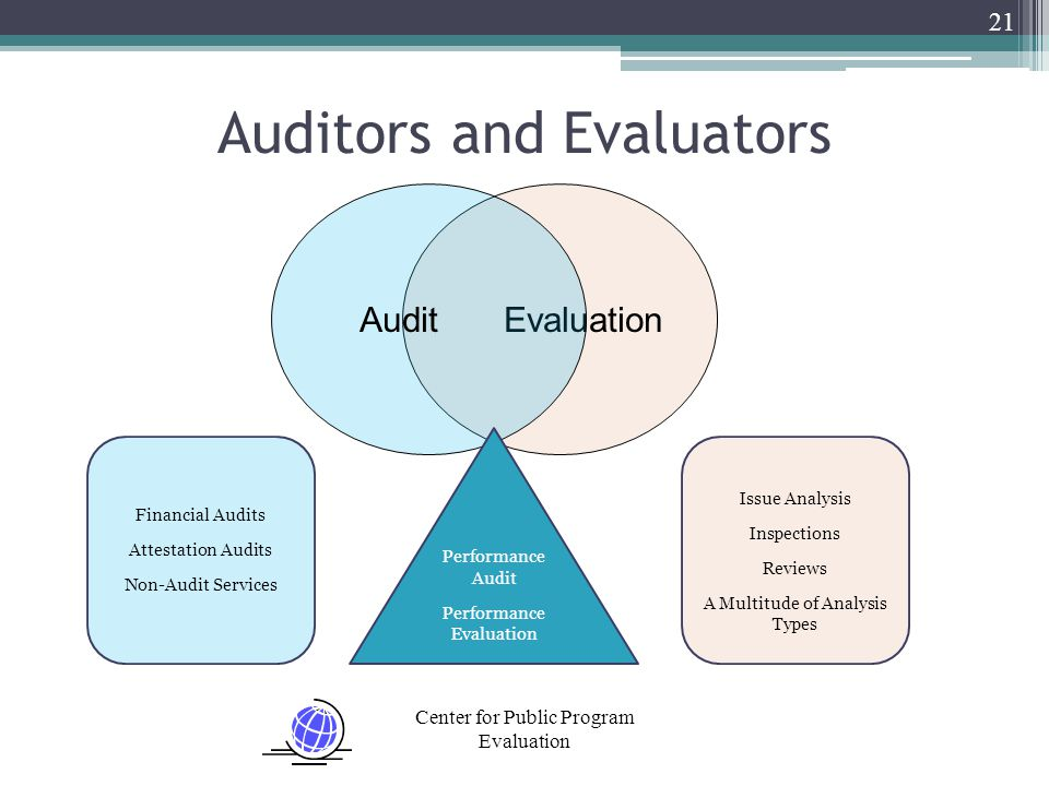Center for Public Program Evaluation 21 Auditors and Evaluators EvaluationAudit Performance Audit Performance Evaluation Financial Audits Attestation Audits Non-Audit Services Issue Analysis Inspections Reviews A Multitude of Analysis Types