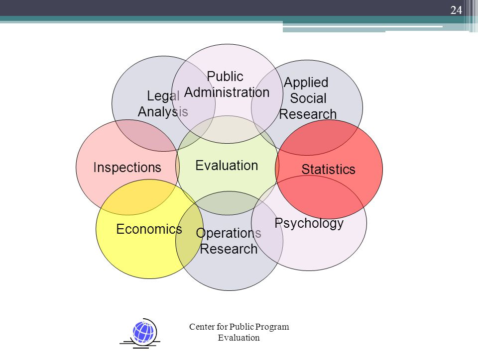 Center for Public Program Evaluation 24 Legal Analysis Inspections Economics Evaluation Operations Research Applied Social Research Psychology Statistics Public Administration