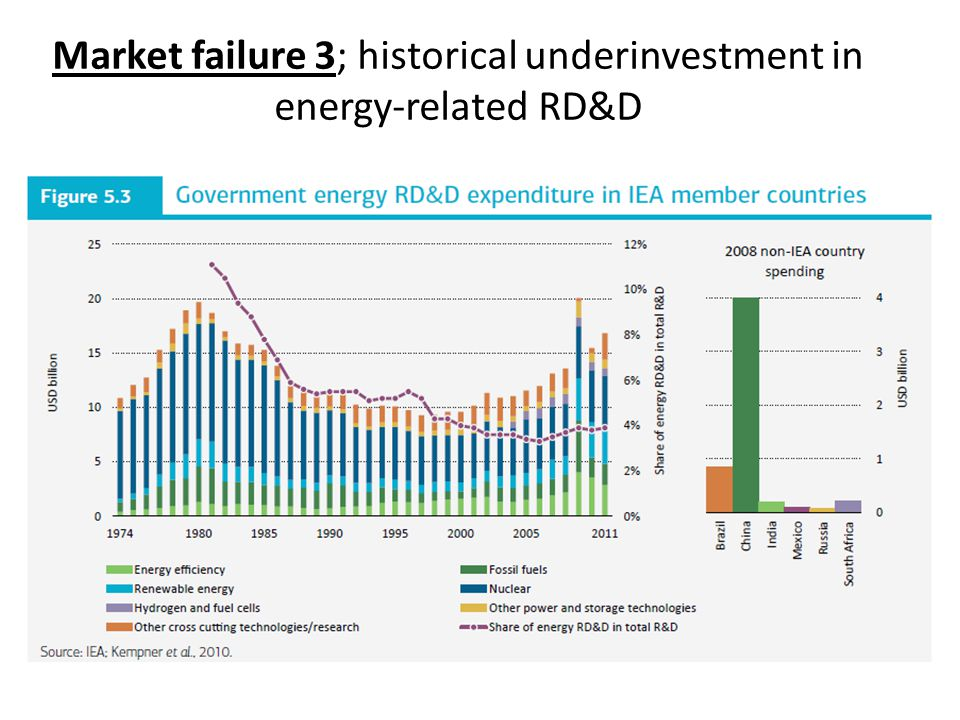 Market failure 3; historical underinvestment in energy-related RD&D